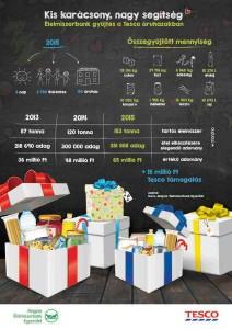 Tesco_Elelmiszerbank_egyuttmukodes_infografika_V01